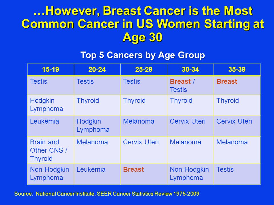 …However, Breast Cancer is the Most Common Cancer in US Women Starting at Age 30 15-1920-2425-2930-3435-39 Testis Breast / Testis Breast Hodgkin Lymph