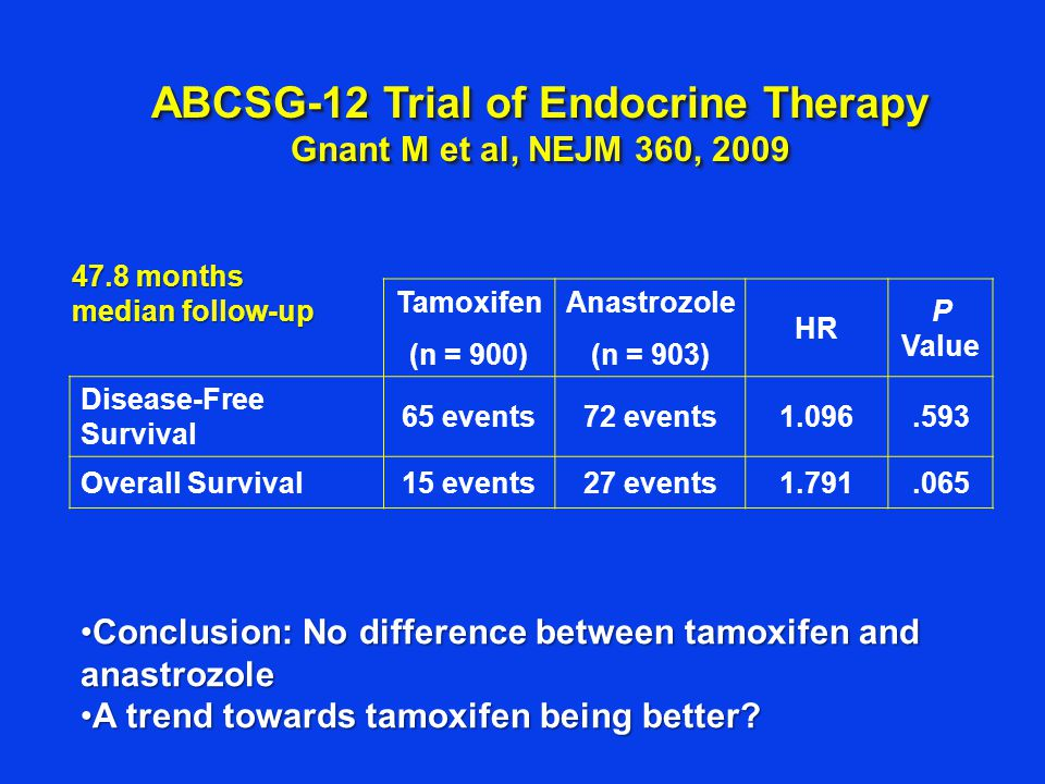 ABCSG-12 Trial of Endocrine Therapy Gnant M et al, NEJM 360, 2009 Tamoxifen (n = 900) Anastrozole (n = 903) HR P Value Disease-Free Survival 65 events