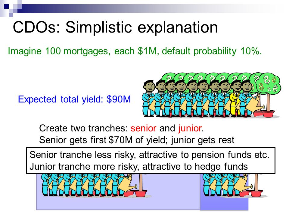 CDOs: Simplistic explanation Imagine 100 mortgages, each $1M, default probability 10%. Expected total yield: $90M Create two tranches: senior and juni