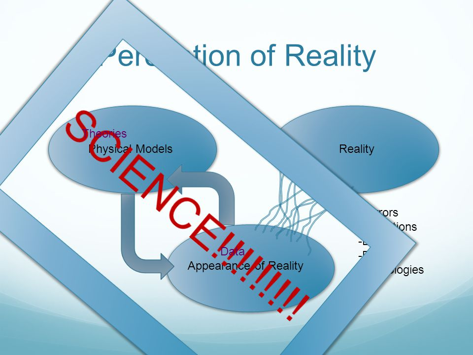 Perception of Reality Physical ModelsReality Appearance of Reality -Mirrors -Distortions -Emotions -Beliefs -Mythologies Theories Data