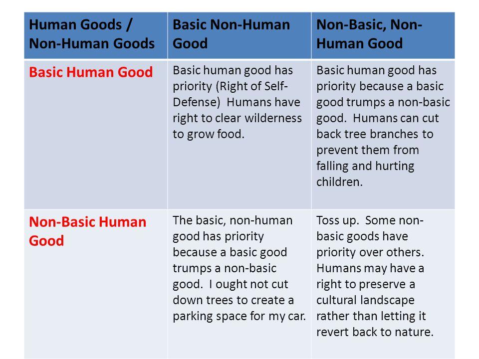Human Goods / Non-Human Goods Basic Non-Human Good Non-Basic, Non- Human Good Basic Human Good Basic human good has priority (Right of Self- Defense)