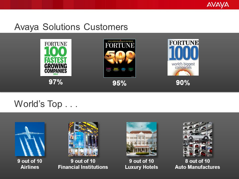 © 2012 Avaya Inc. All rights reserved. 18 Avaya Solutions Customers Worlds Top...
