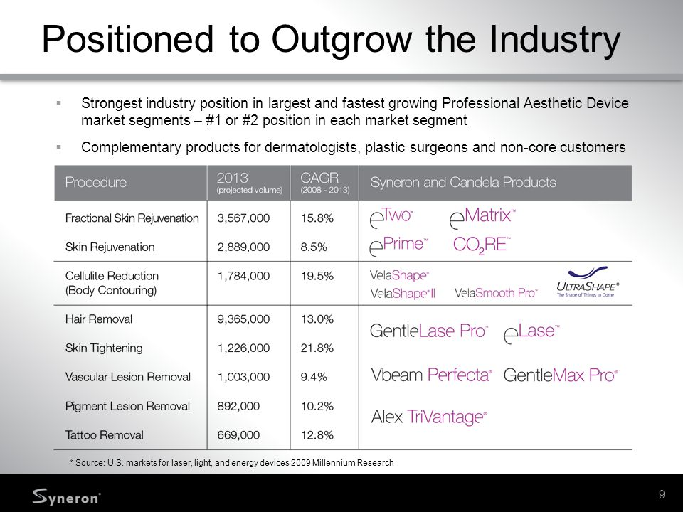 10 Uniquely Positioned in High Growth Markets Asia-Pacific growth greater than 25% Latin America / Hispanic growth greater than 15% Product range for all age groups and skin types Source: American Society for Aesthetic Plastic Surgery (ASAPS) 2009 Insight / Windover 2006, ASDS 2007 MedTech