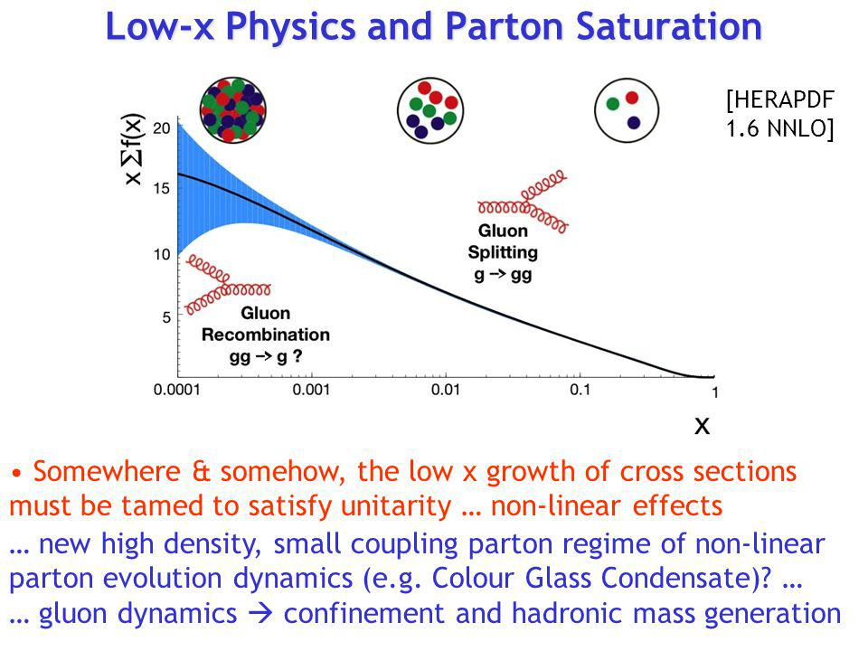 Low-x Physics and Parton Saturation Somewhere & somehow, the low x growth of cross sections must be tamed to satisfy unitarity … non-linear effects …