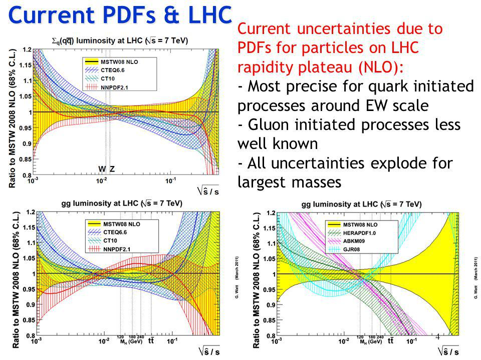 Current PDFs & LHC Current uncertainties due to PDFs for particles on LHC rapidity plateau (NLO): - Most precise for quark initiated processes around