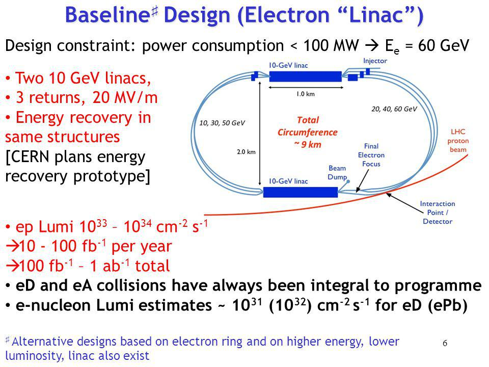 Baseline Design (Electron Linac) Design constraint: power consumption < 100 MW E e = 60 GeV Two 10 GeV linacs, 3 returns, 20 MV/m Energy recovery in s