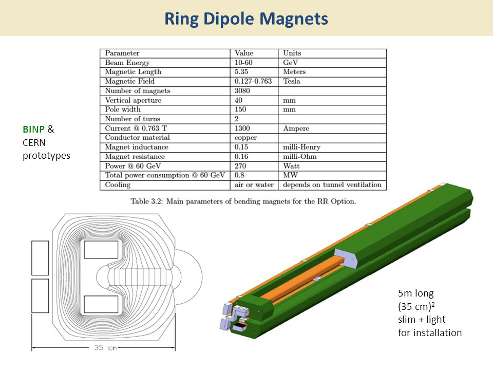 Ring Dipole Magnets 5m long (35 cm) 2 slim + light for installation BINP & CERN prototypes
