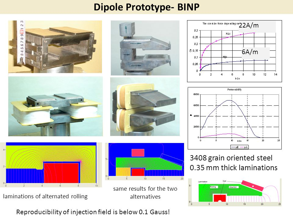 Dipole Prototype- BINP 3408 grain oriented steel 0.35 mm thick laminations 6A/m 22A/m laminations of alternated rolling same results for the two alter