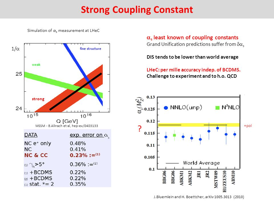 Strong Coupling Constant s least known of coupling constants Grand Unification predictions suffer from s DIS tends to be lower than world average LHeC