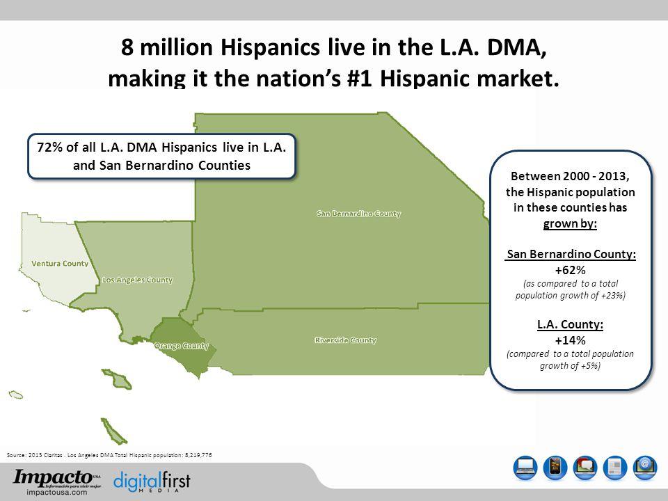 8 million Hispanics live in the L.A. DMA, making it the nations #1 Hispanic market. Source: 2013 Claritas. Los Angeles DMA Total Hispanic population: