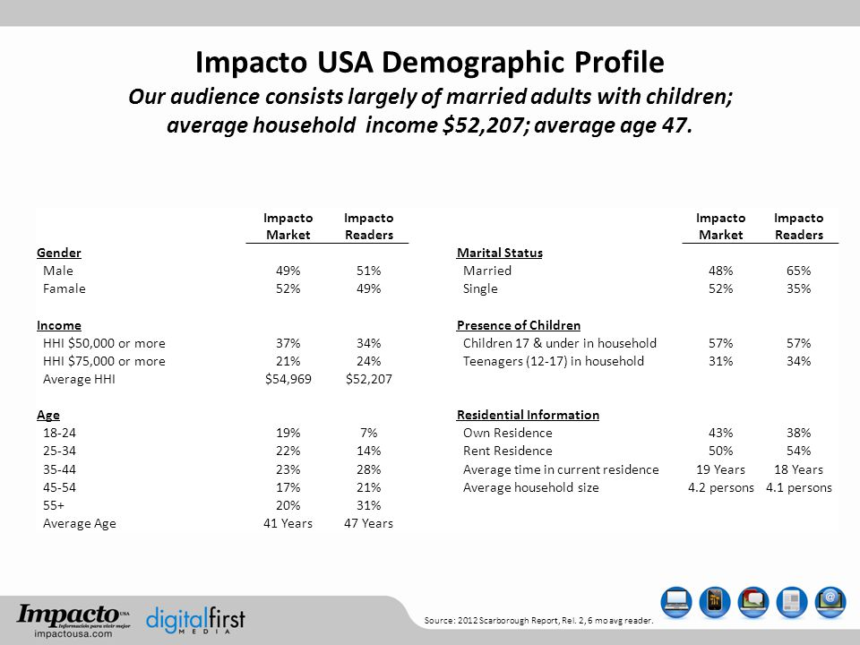 Impacto USA Demographic Profile Our audience consists largely of married adults with children; average household income $52,207; average age 47.