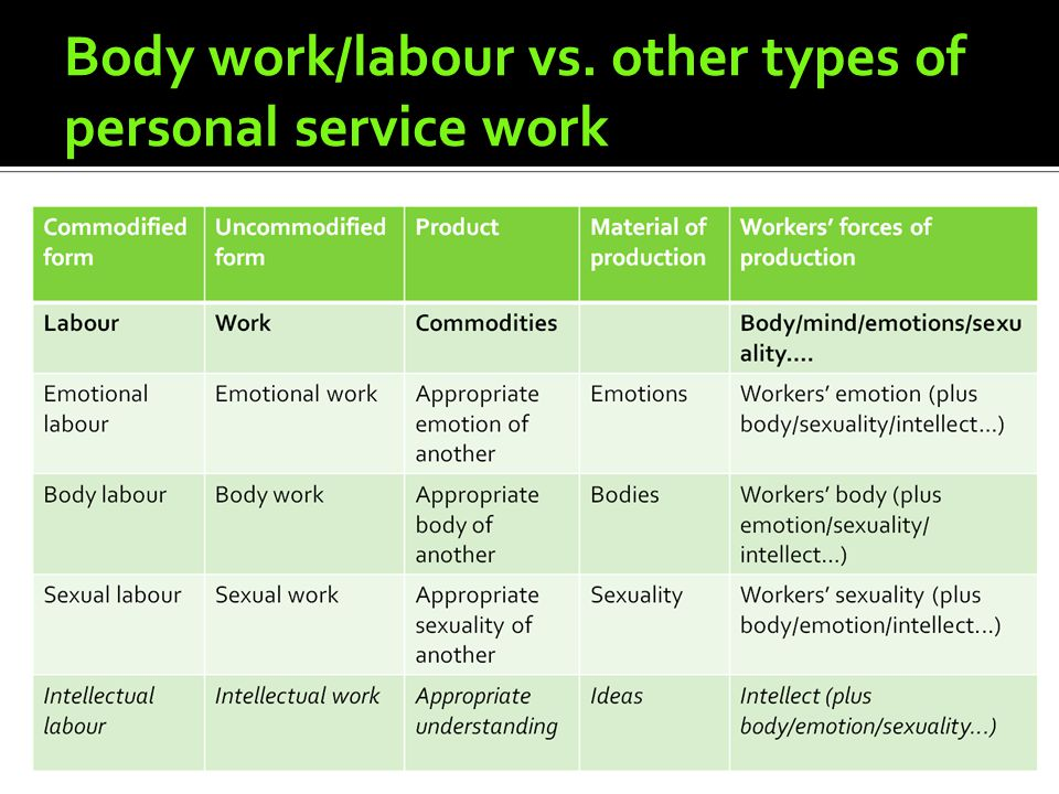 Body work/labour vs. other types of personal service work