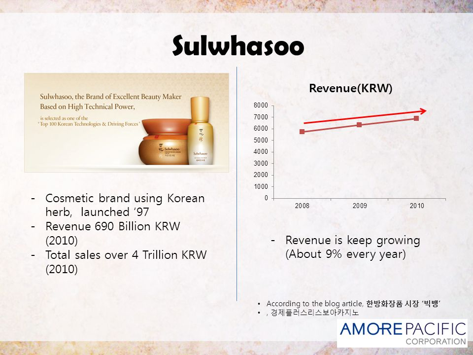 Sulwhasoo Harmony & Balance - Persuasion of oriental Beauty - Inner Beauty & Physical Beauty - Tradition and Science According to the webpage, Sulwhasoo.com Concept of Brand - Interaction between ingredien ts - Balance of Yin and Yang( ) for glowing skin - Identify root causes of a singl e symptom Concepts of Technology