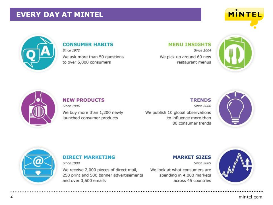 mintel.com 13 Becoming the industry expert by knowing the market, the consumer and everything in between.