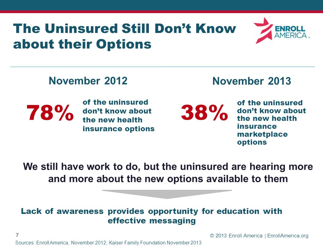 © 2013 Enroll America | EnrollAmerica.org 7 The Uninsured Still Dont Know about their Options Lack of awareness provides opportunity for education with effective messaging 38% Sources: Enroll America, November 2012; Kaiser Family Foundation November 2013 of the uninsured dont know about the new health insurance marketplace options November 2012 November 2013 We still have work to do, but the uninsured are hearing more and more about the new options available to them 78% of the uninsured dont know about the new health insurance options