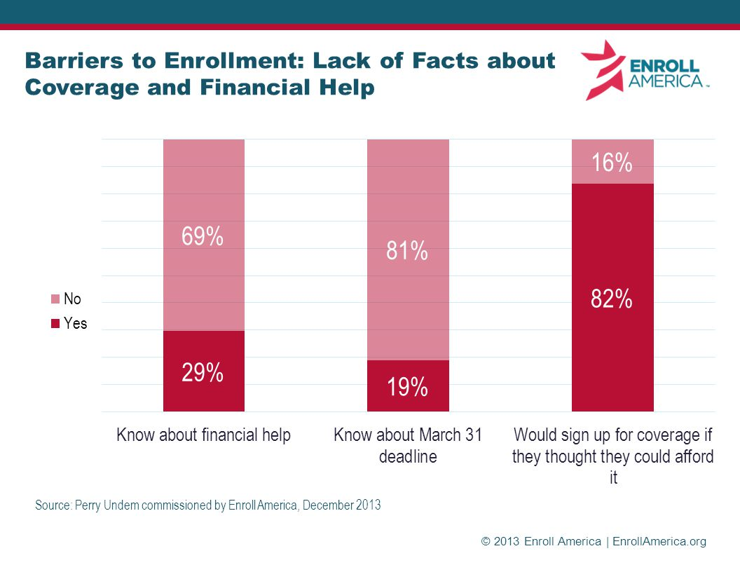 © 2013 Enroll America | EnrollAmerica.org Barriers to Enrollment: Lack of Facts about Coverage and Financial Help Source: Perry Undem commissioned by Enroll America, December 2013