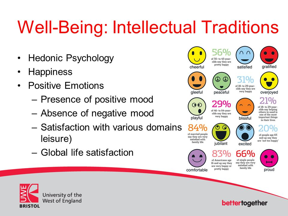 Well-Being: Intellectual Traditions Hedonic Psychology Happiness Positive Emotions –Presence of positive mood –Absence of negative mood –Satisfaction with various domains of life (e.g.