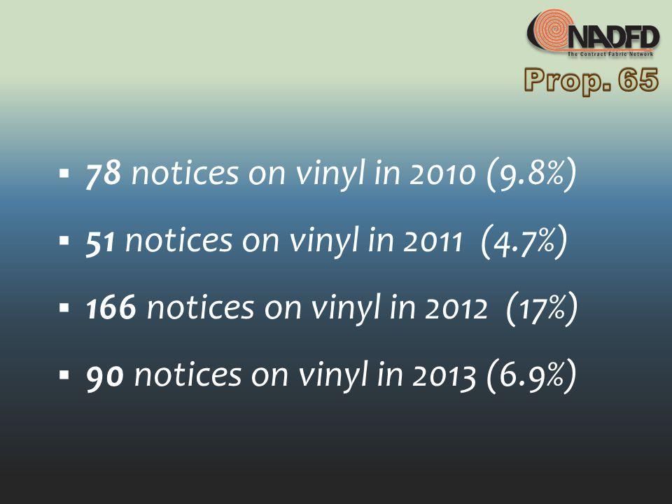 78 notices on vinyl in 2010 (9.8%) 51 notices on vinyl in 2011 (4.7%) 166 notices on vinyl in 2012 (17%) 90 notices on vinyl in 2013 (6.9%)