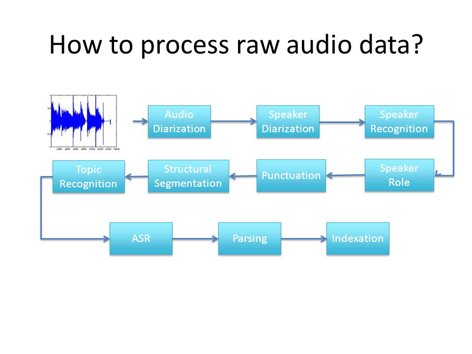How to process raw audio data.