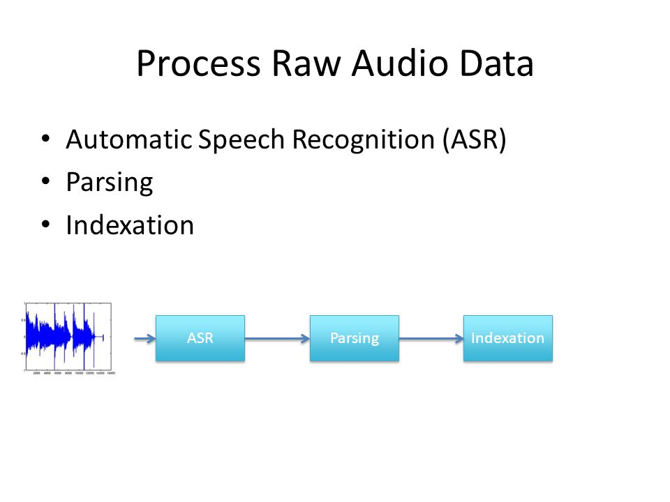 Process Raw Audio Data Automatic Speech Recognition (ASR) Parsing Indexation ASR Parsing Indexation