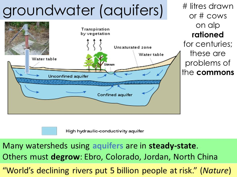 Many watersheds using aquifers are in steady-state.