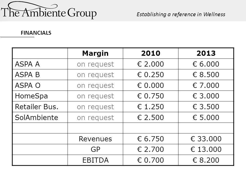 FINANCIALS Establishing a reference in Wellness Margin20102013 ASPA Aon request 2.000 6.000 ASPA Bon request 0.250 8.500 ASPA Oon request 0.000 7.000