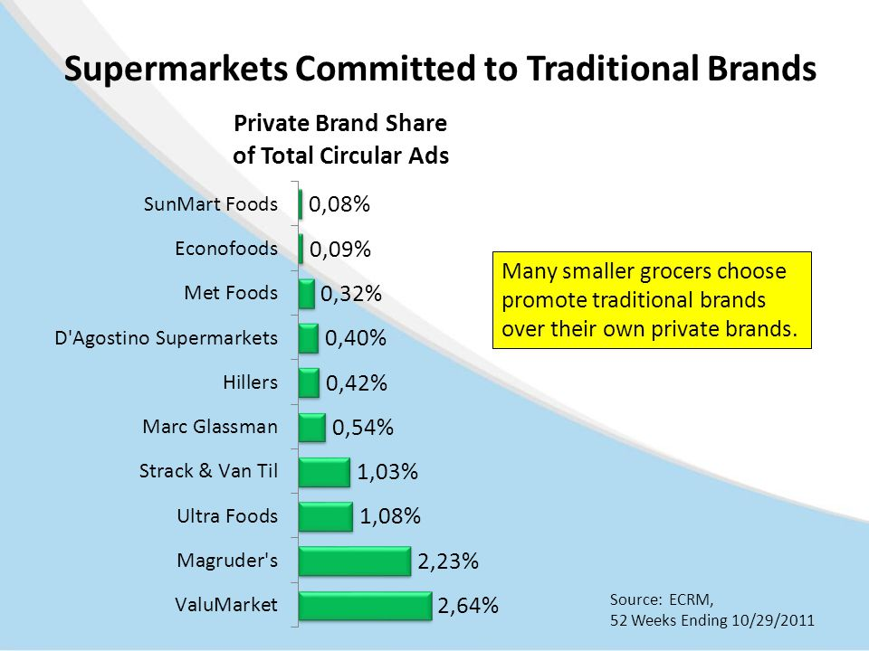 Supermarkets Committed to Traditional Brands Many smaller grocers choose promote traditional brands over their own private brands.