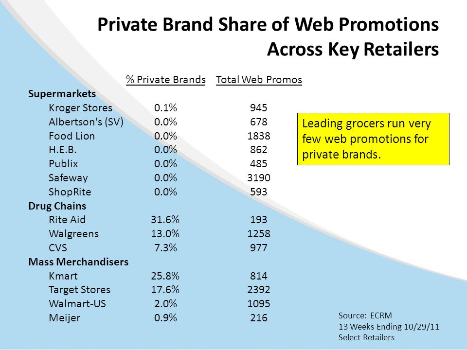 Private Brand Share of Web Promotions Across Key Retailers % Private BrandsTotal Web Promos Supermarkets Kroger Stores0.1%945 Albertson s (SV)0.0%678 Food Lion0.0%1838 H.E.B.0.0%862 Publix 0.0%485 Safeway 0.0%3190 ShopRite0.0%593 Drug Chains Rite Aid31.6%193 Walgreens13.0%1258 CVS7.3%977 Mass Merchandisers Kmart25.8%814 Target Stores17.6%2392 Walmart-US2.0%1095 Meijer0.9%216 Source: ECRM 13 Weeks Ending 10/29/11 Select Retailers Leading grocers run very few web promotions for private brands.