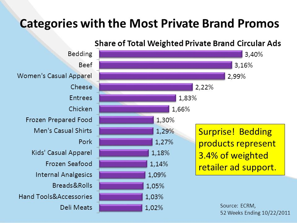 Categories with the Most Private Brand Promos Source: ECRM, 52 Weeks Ending 10/22/2011 Surprise.