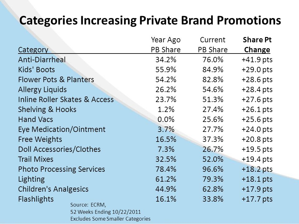 Categories Increasing Private Brand Promotions Year AgoCurrentShare Pt CategoryPB SharePB ShareChange Anti-Diarrheal34.2%76.0%+41.9 pts Kids Boots55.9%84.9%+29.0 pts Flower Pots & Planters54.2%82.8%+28.6 pts Allergy Liquids26.2%54.6%+28.4 pts Inline Roller Skates & Access23.7%51.3%+27.6 pts Shelving & Hooks1.2%27.4%+26.1 pts Hand Vacs0.0%25.6%+25.6 pts Eye Medication/Ointment3.7%27.7%+24.0 pts Free Weights16.5%37.3%+20.8 pts Doll Accessories/Clothes7.3%26.7%+19.5 pts Trail Mixes32.5%52.0%+19.4 pts Photo Processing Services78.4%96.6%+18.2 pts Lighting61.2%79.3%+18.1 pts Children s Analgesics44.9%62.8%+17.9 pts Flashlights16.1%33.8%+17.7 pts Source: ECRM, 52 Weeks Ending 10/22/2011 Excludes Some Smaller Categories