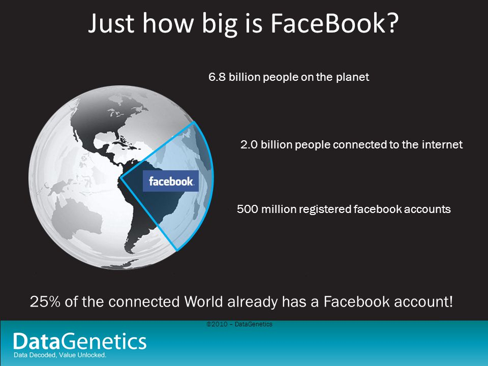©2010 – DataGenetics Just how big is FaceBook? 6.8 billion people on the planet 2.0 billion people connected to the internet 500 million registered fa