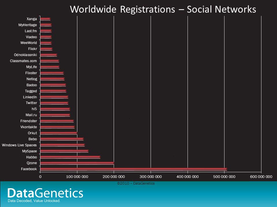 ©2010 – DataGenetics Worldwide Registrations – Social Networks