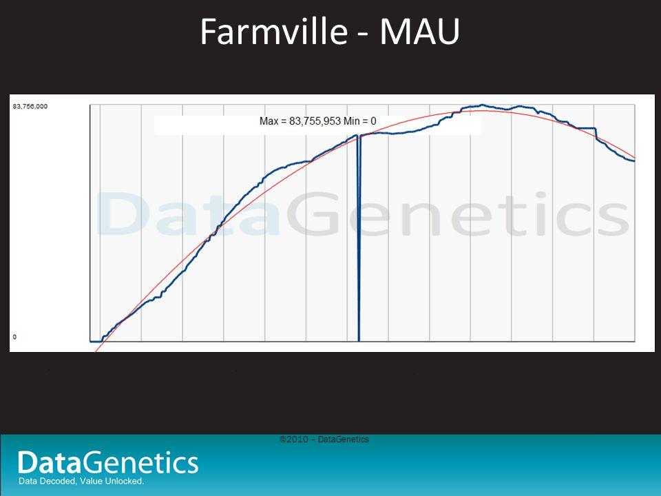 ©2010 – DataGenetics Farmville - MAU