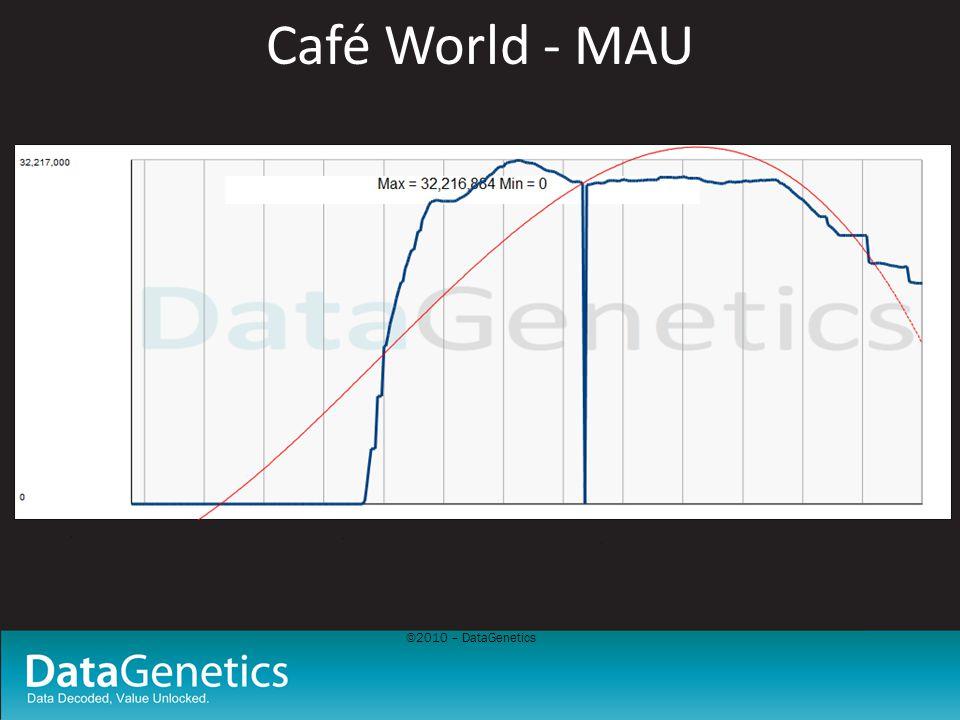 ©2010 – DataGenetics Café World - MAU