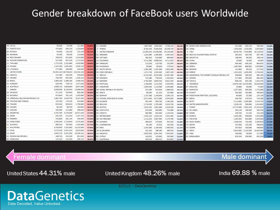 ©2010 – DataGenetics Gender breakdown of FaceBook users Worldwide Female dominant Male dominant United States 44.31% maleUnited Kingdom 48.26% male India 69.88 % male