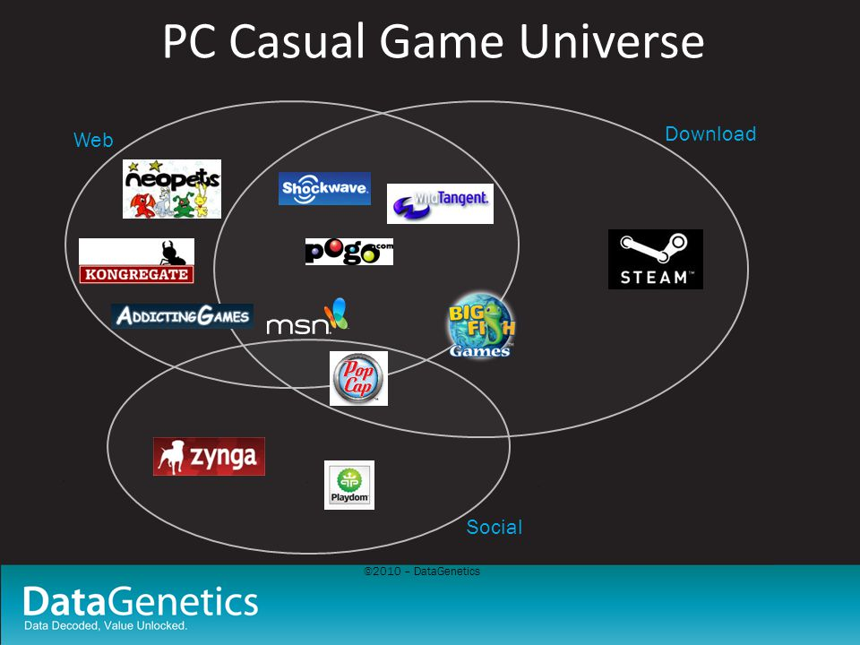 ©2010 – DataGenetics PC Casual Game Universe Web Download Social