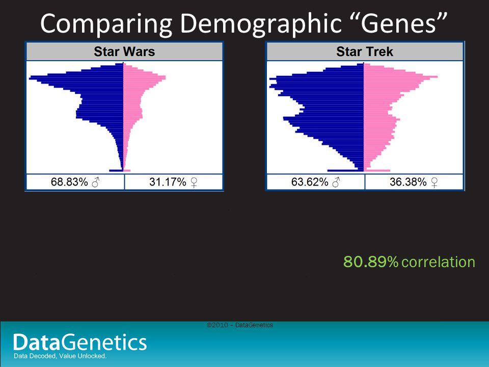 ©2010 – DataGenetics Comparing Demographic Genes 80.89% correlation