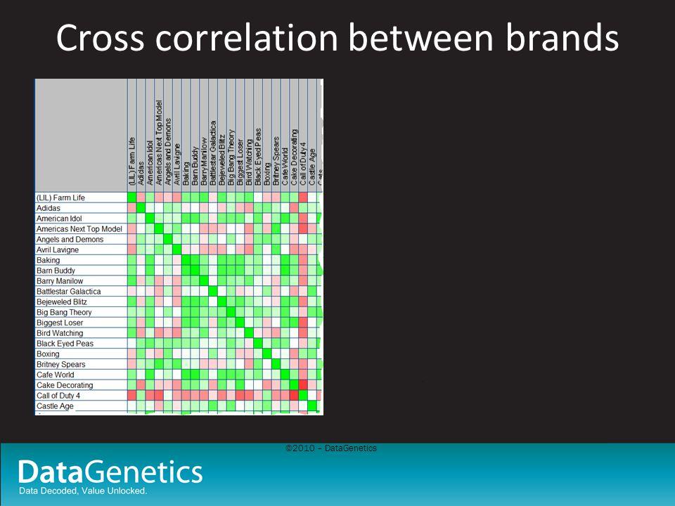 ©2010 – DataGenetics Cross correlation between brands