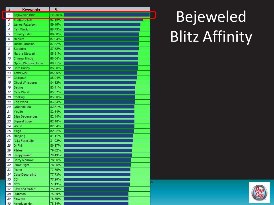 ©2010 – DataGenetics Bejeweled Blitz Affinity