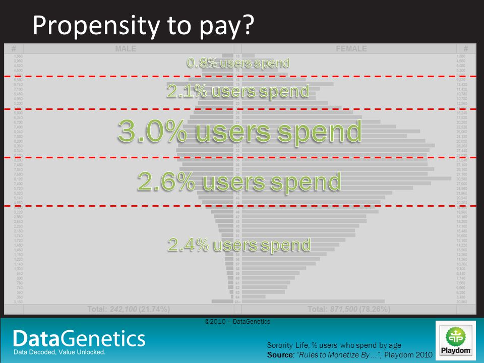 Propensity to pay? Sorority Life, % users who spend by age Source: Rules to Monetize By …, Playdom 2010