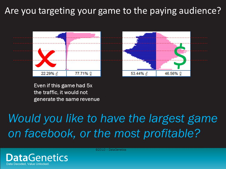 ©2010 – DataGenetics Are you targeting your game to the paying audience? $ Even if this game had 5x the traffic, it would not generate the same revenu