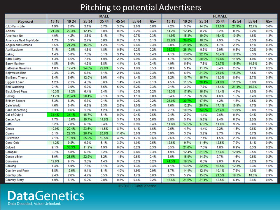 ©2010 – DataGenetics Pitching to potential Advertisers