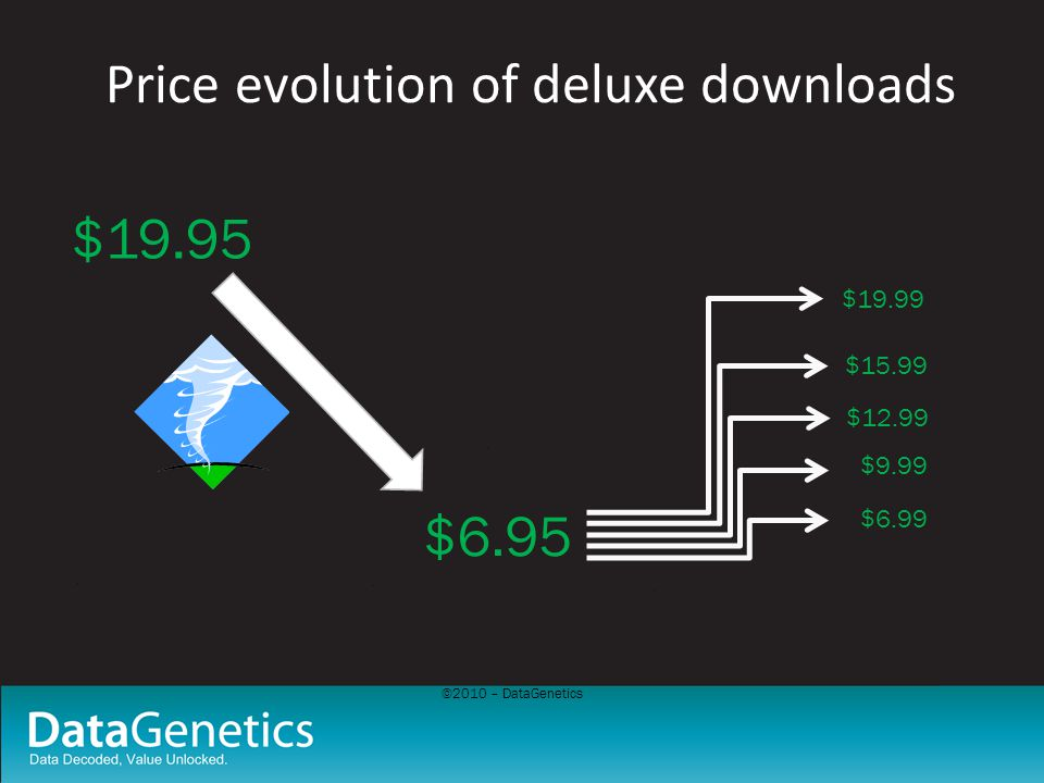 Price evolution of deluxe downloads $19.95 $6.95 $6.99 $9.99 $12.99 $15.99 $19.99