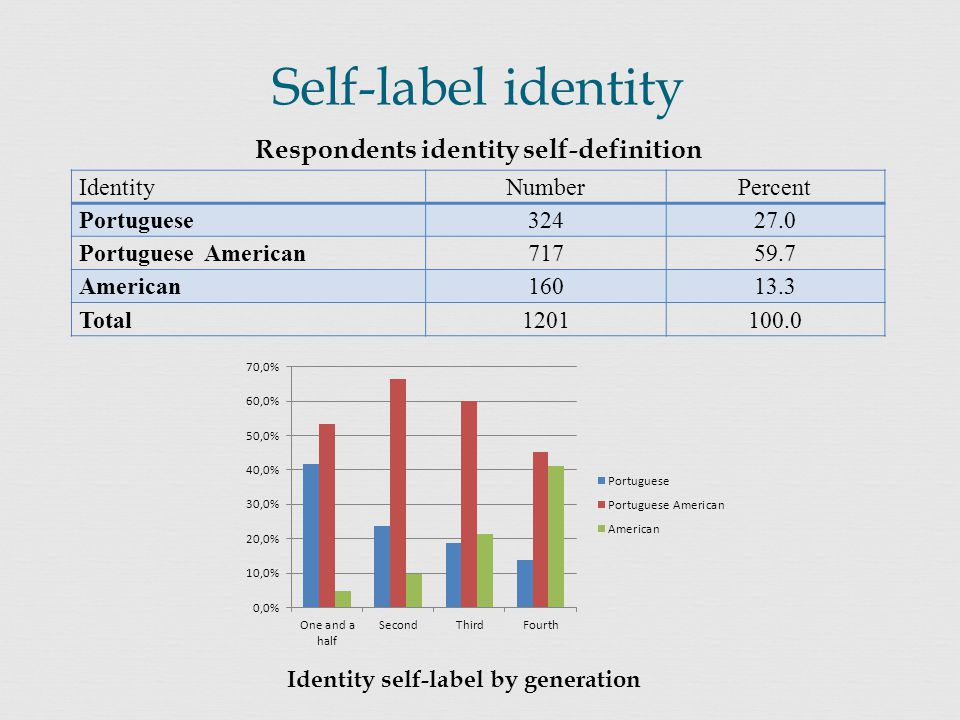 Self-label identity IdentityNumberPercent Portuguese32427.0 Portuguese American71759.7 American16013.3 Total1201100.0 Respondents identity self-definition Identity self-label by generation