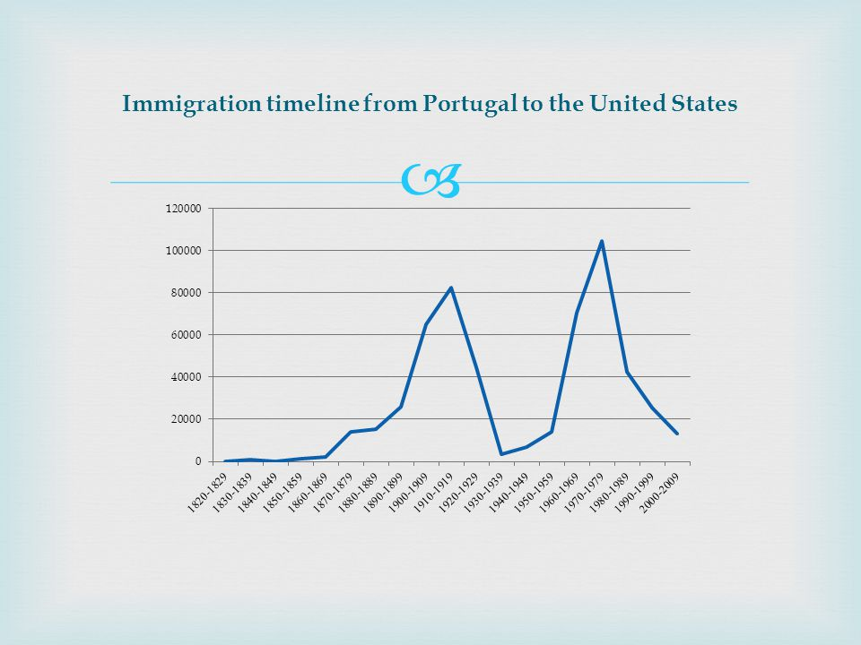 Immigration timeline from Portugal to the United States