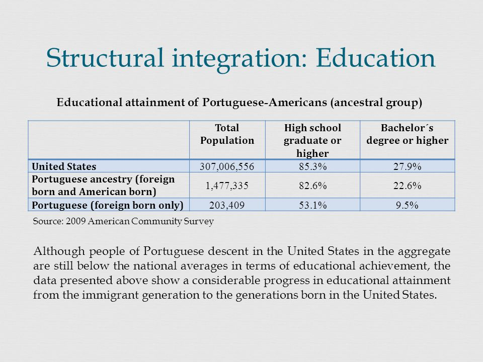 Total Population High school graduate or higher Bachelor´s degree or higher United States 307,006,55685.3%27.9% Portuguese ancestry (foreign born and American born) 1,477,33582.6%22.6% Portuguese (foreign born only) 203,40953.1%9.5% Structural integration: Education Educational attainment of Portuguese-Americans (ancestral group) Source: 2009 American Community Survey Although people of Portuguese descent in the United States in the aggregate are still below the national averages in terms of educational achievement, the data presented above show a considerable progress in educational attainment from the immigrant generation to the generations born in the United States.