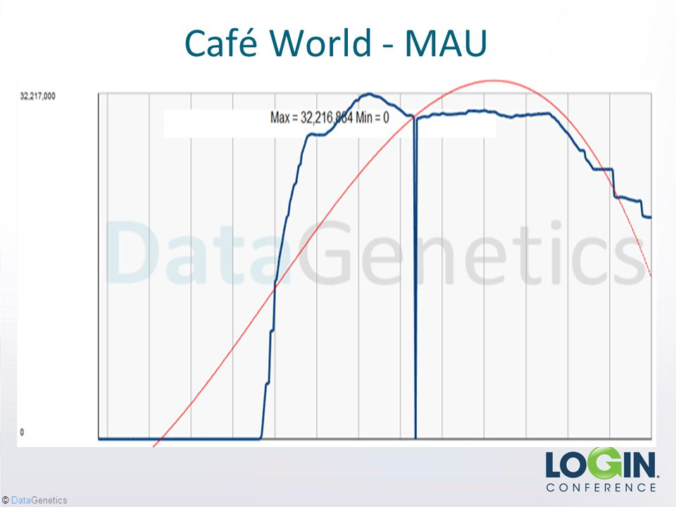 © DataGenetics Café World - MAU