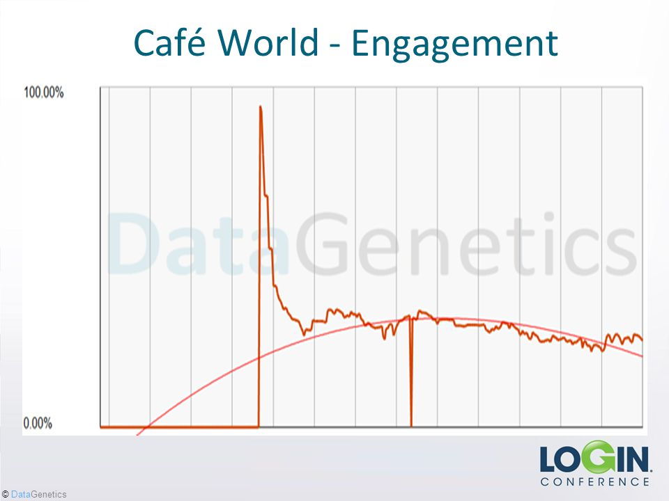 © DataGenetics Café World - Engagement