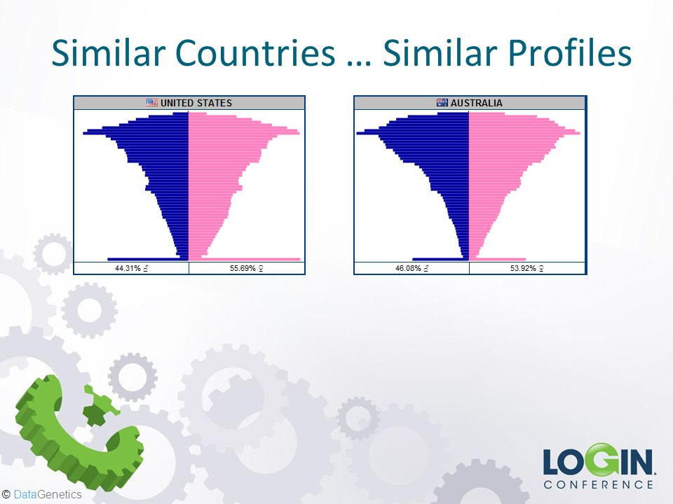 © DataGenetics Similar Countries … Similar Profiles
