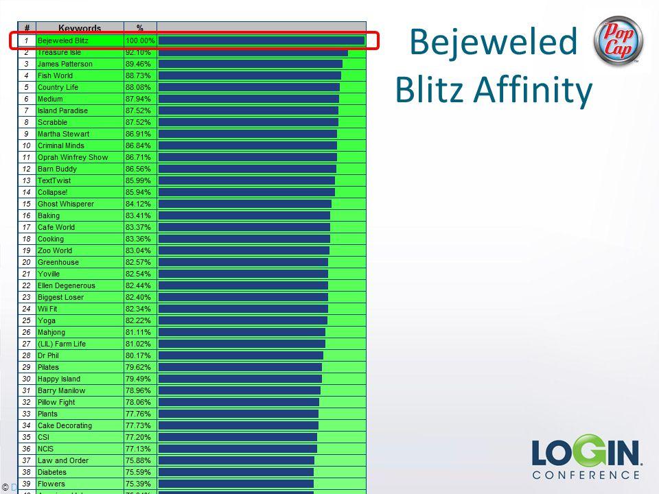 © DataGenetics Bejeweled Blitz Affinity